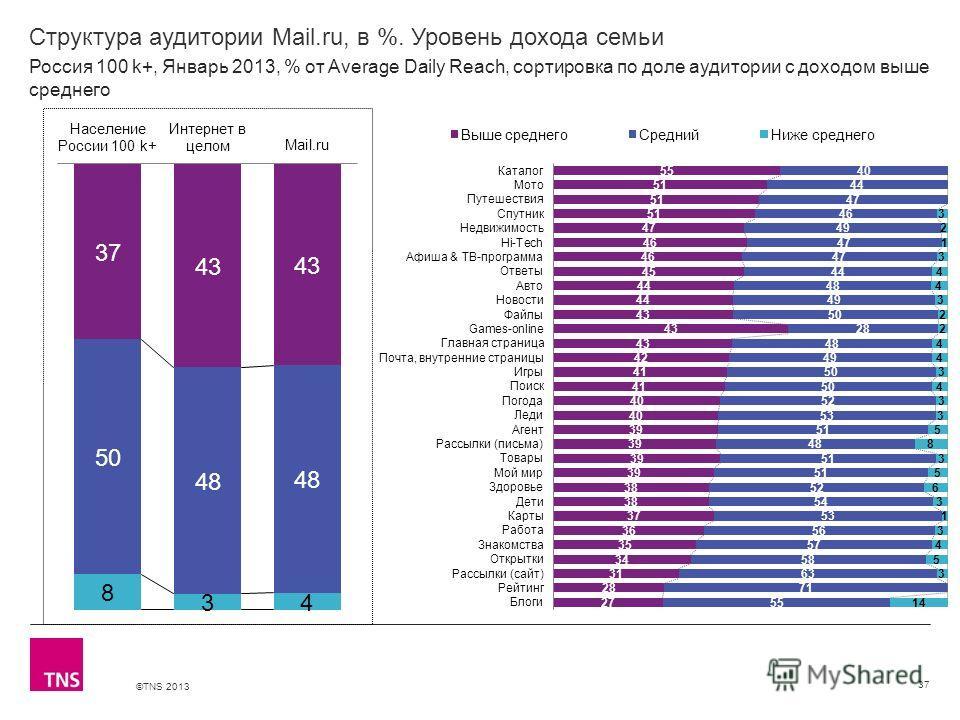 ©TNS 2013 X AXIS LOWER LIMIT UPPER LIMIT CHART TOP Y AXIS LIMIT Структура аудитории Mail.ru, в %. Уровень дохода семьи 37 Россия 100 k+, Январь 2013, % от Average Daily Reach, сортировка по доле аудитории с доходом выше среднего