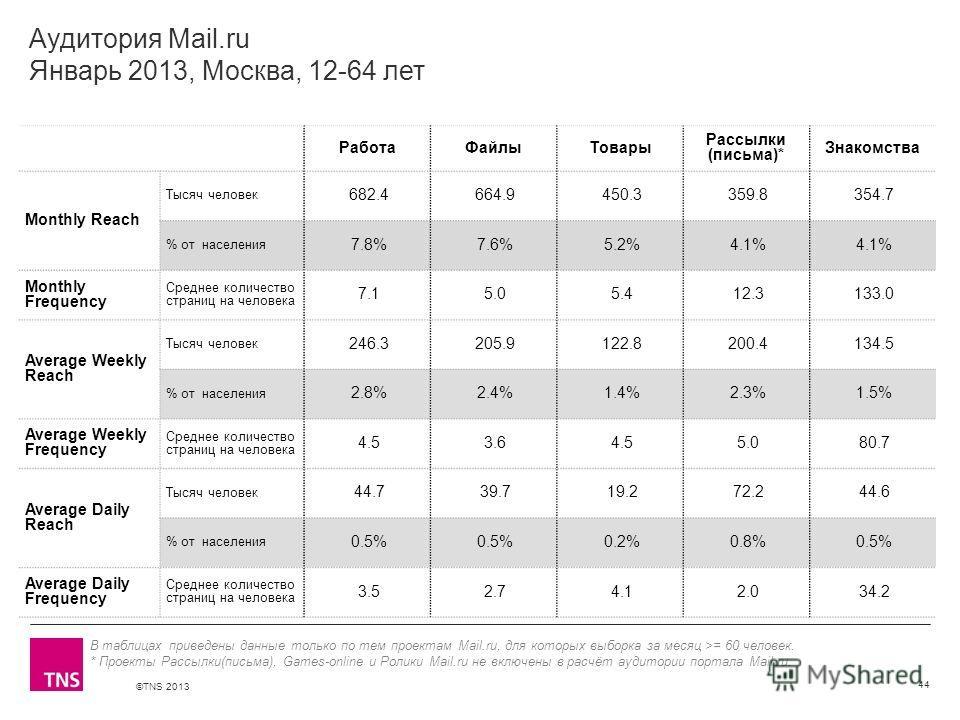 ©TNS 2013 X AXIS LOWER LIMIT UPPER LIMIT CHART TOP Y AXIS LIMIT Аудитория Mail.ru Январь 2013, Москва, 12-64 лет РаботаФайлыТовары Рассылки (письма)* Знакомства Monthly Reach Тысяч человек 682.4 664.9 450.3 359.8 354.7 % от населения 7.8% 7.6% 5.2% 4