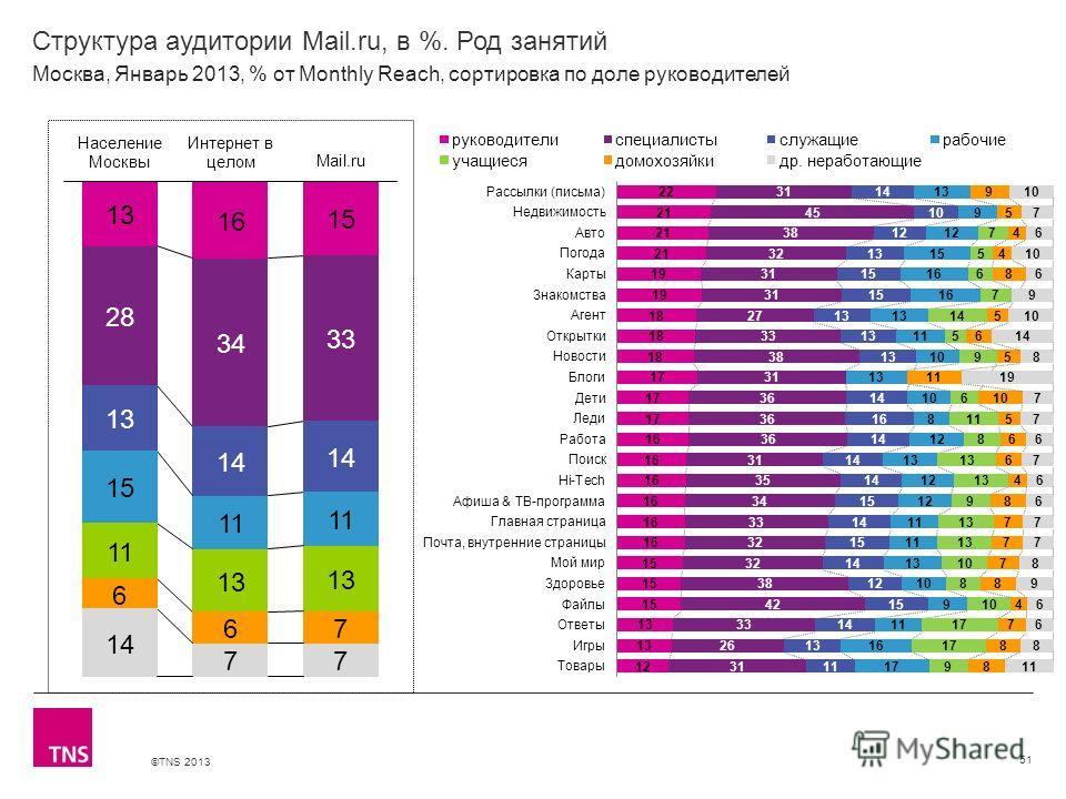 ©TNS 2013 X AXIS LOWER LIMIT UPPER LIMIT CHART TOP Y AXIS LIMIT Структура аудитории Mail.ru, в %. Род занятий 51 Москва, Январь 2013, % от Monthly Reach, сортировка по доле руководителей