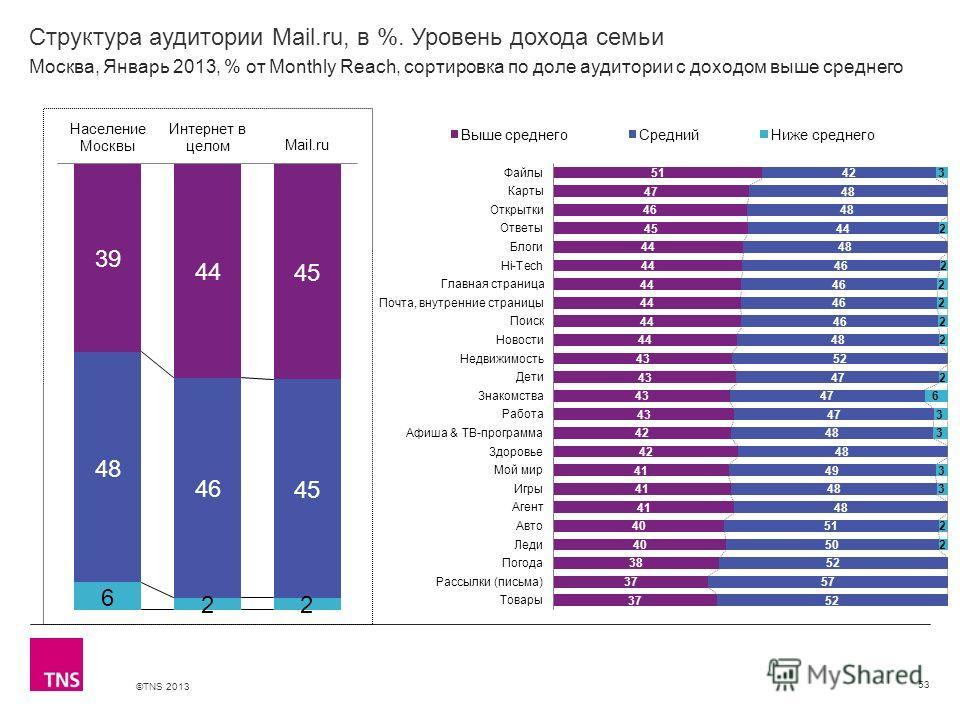 ©TNS 2013 X AXIS LOWER LIMIT UPPER LIMIT CHART TOP Y AXIS LIMIT Структура аудитории Mail.ru, в %. Уровень дохода семьи 53 Москва, Январь 2013, % от Monthly Reach, сортировка по доле аудитории с доходом выше среднего