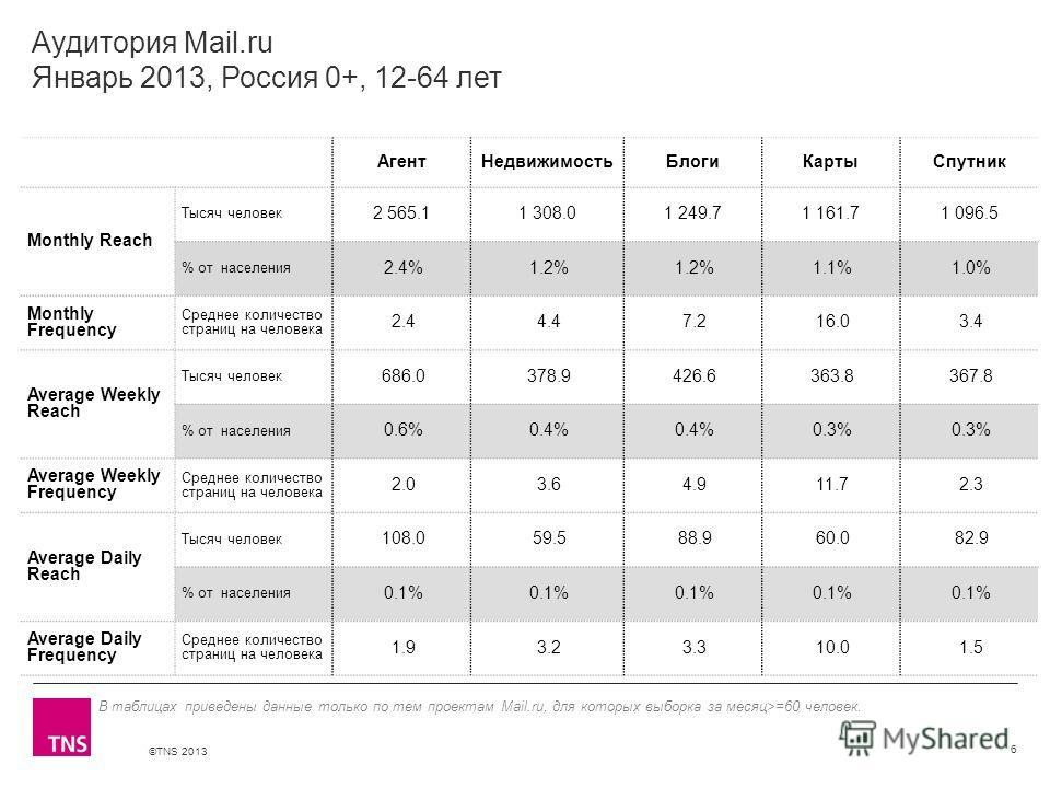 ©TNS 2013 X AXIS LOWER LIMIT UPPER LIMIT CHART TOP Y AXIS LIMIT Аудитория Mail.ru Январь 2013, Россия 0+, 12-64 лет АгентНедвижимостьБлогиКартыСпутник Monthly Reach Тысяч человек 2 565.11 308.01 249.71 161.71 096.5 % от населения 2.4% 1.2% 1.1% 1.0%