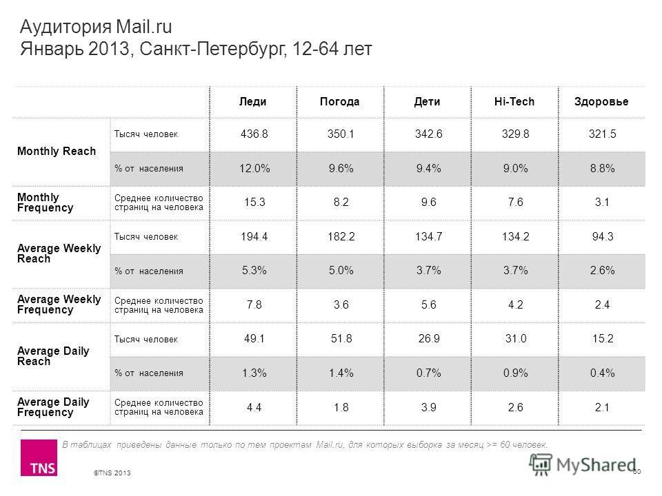 ©TNS 2013 X AXIS LOWER LIMIT UPPER LIMIT CHART TOP Y AXIS LIMIT Аудитория Mail.ru Январь 2013, Санкт-Петербург, 12-64 лет ЛедиПогодаДетиHi-TechЗдоровье Monthly Reach Тысяч человек 436.8 350.1 342.6 329.8 321.5 % от населения 12.0% 9.6% 9.4% 9.0% 8.8%