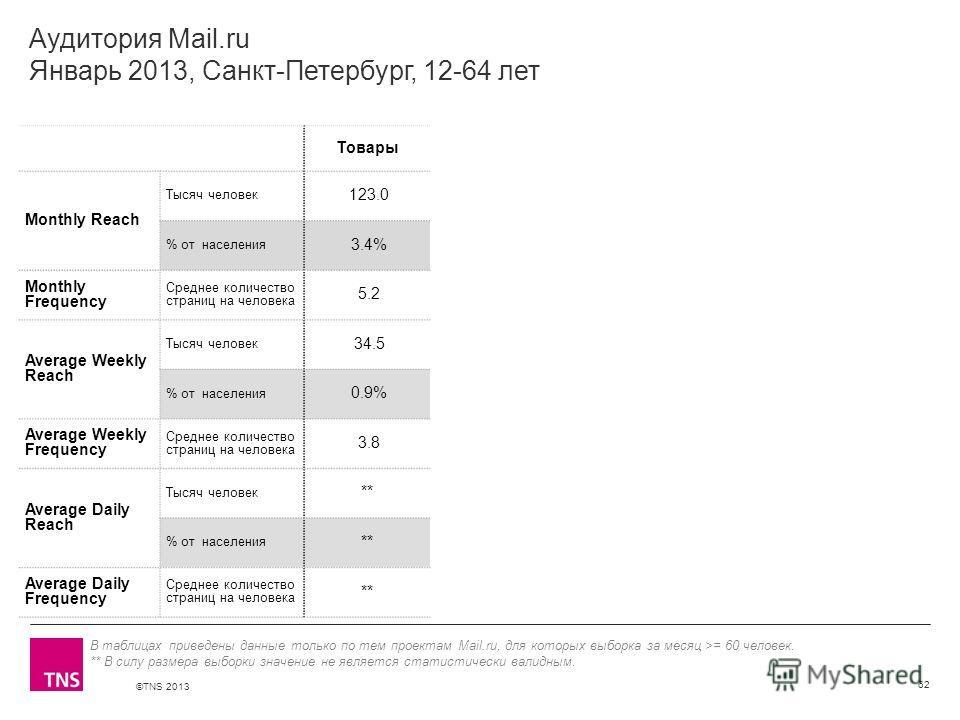 ©TNS 2013 X AXIS LOWER LIMIT UPPER LIMIT CHART TOP Y AXIS LIMIT Аудитория Mail.ru Январь 2013, Санкт-Петербург, 12-64 лет Товары Monthly Reach Тысяч человек 123.0 % от населения 3.4% Monthly Frequency Среднее количество страниц на человека 5.2 Averag