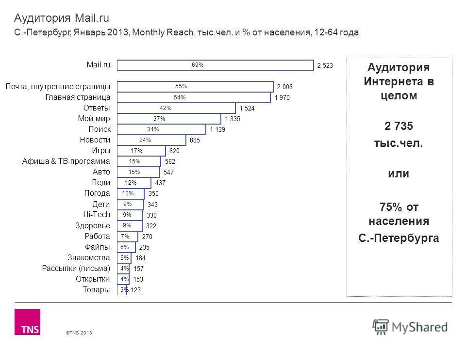 ©TNS 2013 X AXIS LOWER LIMIT UPPER LIMIT CHART TOP Y AXIS LIMIT Аудитория Mail.ru С.-Петербург, Январь 2013, Monthly Reach, тыс.чел. и % от населения, 12-64 года Аудитория Интернета в целом 2 735 тыс.чел. или 75% от населения С.-Петербурга
