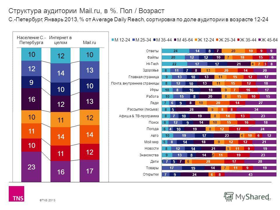 ©TNS 2013 X AXIS LOWER LIMIT UPPER LIMIT CHART TOP Y AXIS LIMIT Структура аудитории Mail.ru, в %. Пол / Возраст 67 С.-Петербург, Январь 2013, % от Average Daily Reach, сортировка по доле аудитории в возрасте 12-24
