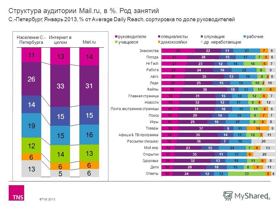 ©TNS 2013 X AXIS LOWER LIMIT UPPER LIMIT CHART TOP Y AXIS LIMIT Структура аудитории Mail.ru, в %. Род занятий 69 С.-Петербург, Январь 2013, % от Average Daily Reach, сортировка по доле руководителей