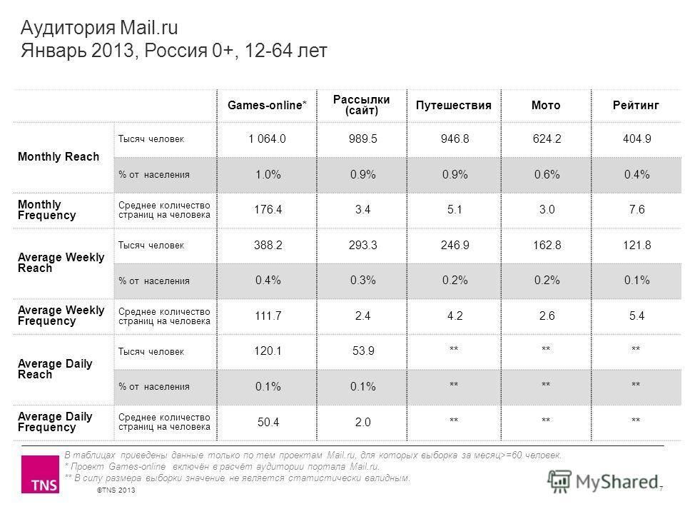 ©TNS 2013 X AXIS LOWER LIMIT UPPER LIMIT CHART TOP Y AXIS LIMIT Аудитория Mail.ru Январь 2013, Россия 0+, 12-64 лет Games-online* Рассылки (сайт) ПутешествияМотоРейтинг Monthly Reach Тысяч человек 1 064.0 989.5 946.8 624.2 404.9 % от населения 1.0% 0