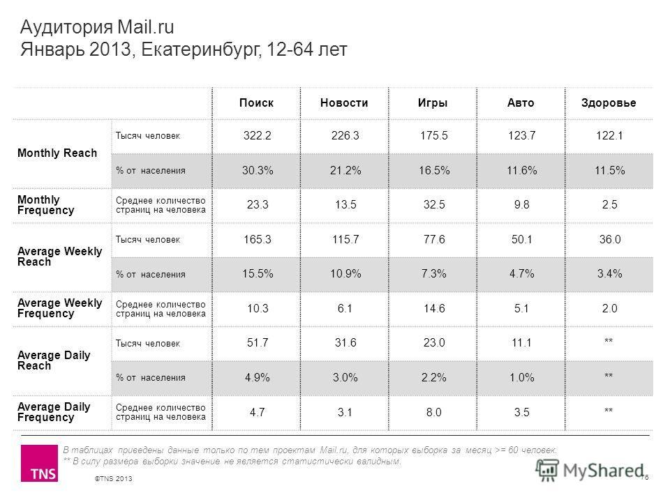 ©TNS 2013 X AXIS LOWER LIMIT UPPER LIMIT CHART TOP Y AXIS LIMIT Аудитория Mail.ru Январь 2013, Екатеринбург, 12-64 лет ПоискНовостиИгрыАвтоЗдоровье Monthly Reach Тысяч человек 322.2 226.3 175.5 123.7 122.1 % от населения 30.3% 21.2% 16.5% 11.6% 11.5%