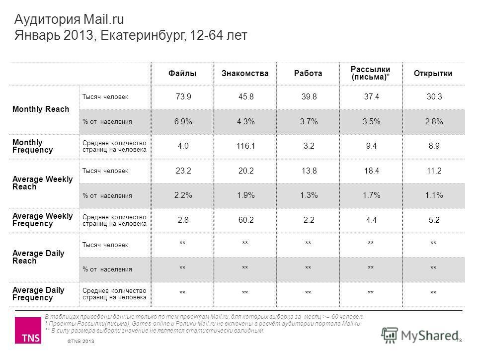 ©TNS 2013 X AXIS LOWER LIMIT UPPER LIMIT CHART TOP Y AXIS LIMIT Аудитория Mail.ru Январь 2013, Екатеринбург, 12-64 лет ФайлыЗнакомстваРабота Рассылки (письма)* Открытки Monthly Reach Тысяч человек 73.9 45.8 39.8 37.4 30.3 % от населения 6.9% 4.3% 3.7