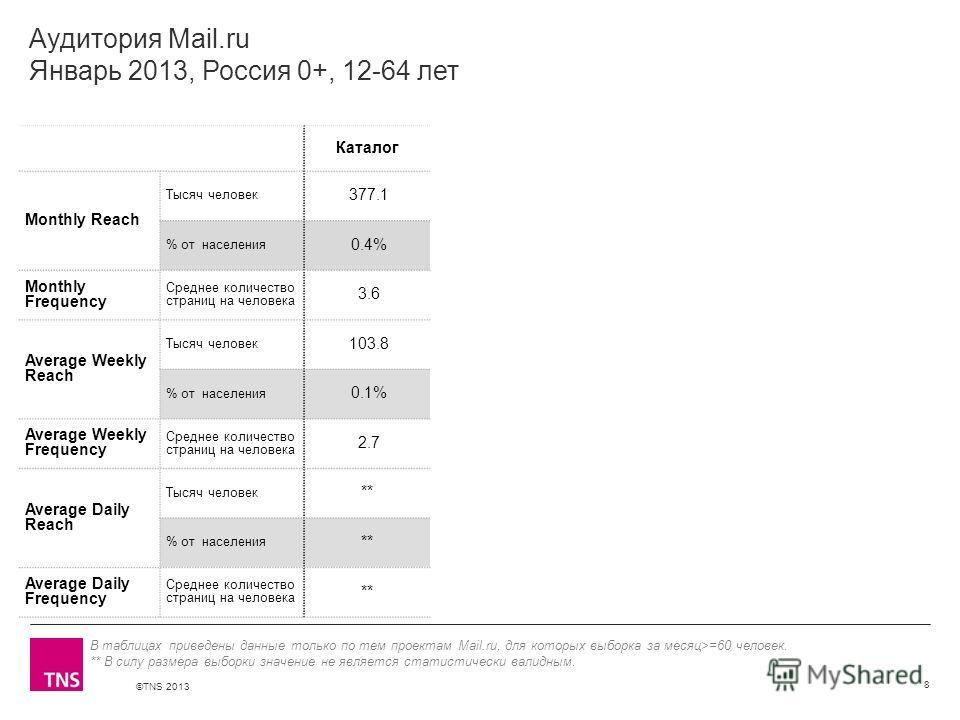 ©TNS 2013 X AXIS LOWER LIMIT UPPER LIMIT CHART TOP Y AXIS LIMIT Аудитория Mail.ru Январь 2013, Россия 0+, 12-64 лет Каталог Monthly Reach Тысяч человек 377.1 % от населения 0.4% Monthly Frequency Среднее количество страниц на человека 3.6 Average Wee