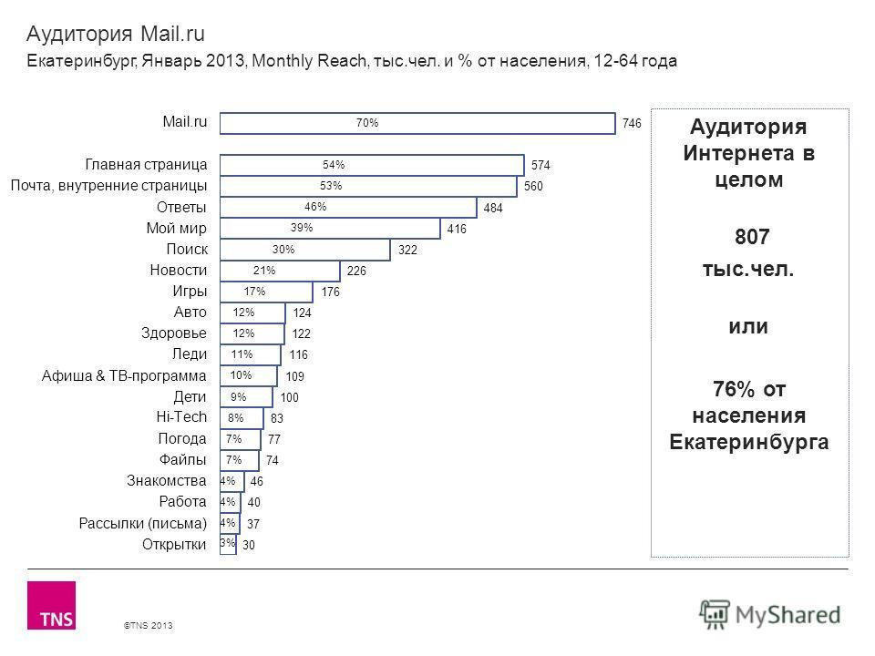 ©TNS 2013 X AXIS LOWER LIMIT UPPER LIMIT CHART TOP Y AXIS LIMIT Аудитория Mail.ru Екатеринбург, Январь 2013, Monthly Reach, тыс.чел. и % от населения, 12-64 года Аудитория Интернета в целом 807 тыс.чел. или 76% от населения Екатеринбурга