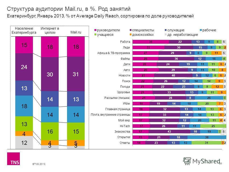 ©TNS 2013 X AXIS LOWER LIMIT UPPER LIMIT CHART TOP Y AXIS LIMIT Структура аудитории Mail.ru, в %. Род занятий 85 Екатеринбург, Январь 2013, % от Average Daily Reach, сортировка по доле руководителей