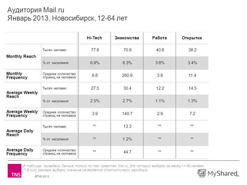©TNS 2013 X AXIS LOWER LIMIT UPPER LIMIT CHART TOP Y AXIS LIMIT Аудитория Mail.ru Январь 2013, Новосибирск, 12-64 лет Hi-TechЗнакомстваРаботаОткрытки Monthly Reach Тысяч человек 77.8 70.9 40.8 38.2 % от населения 6.9% 6.3% 3.6% 3.4% Monthly Frequency