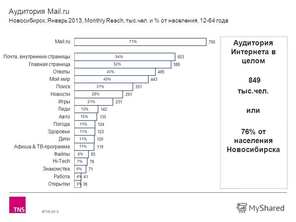 ©TNS 2013 X AXIS LOWER LIMIT UPPER LIMIT CHART TOP Y AXIS LIMIT Аудитория Mail.ru Новосибирск, Январь 2013, Monthly Reach, тыс.чел. и % от населения, 12-64 года Аудитория Интернета в целом 849 тыс.чел. или 76% от населения Новосибирска