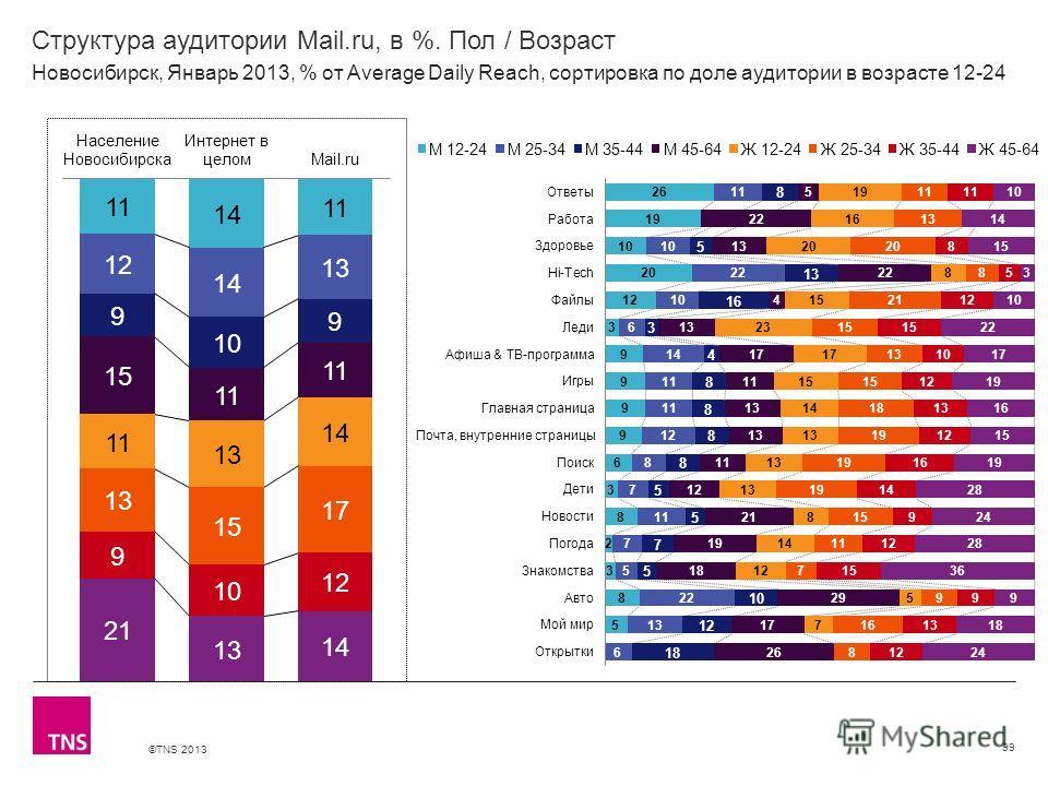 ©TNS 2013 X AXIS LOWER LIMIT UPPER LIMIT CHART TOP Y AXIS LIMIT Структура аудитории Mail.ru, в %. Пол / Возраст 99 Новосибирск, Январь 2013, % от Average Daily Reach, сортировка по доле аудитории в возрасте 12-24