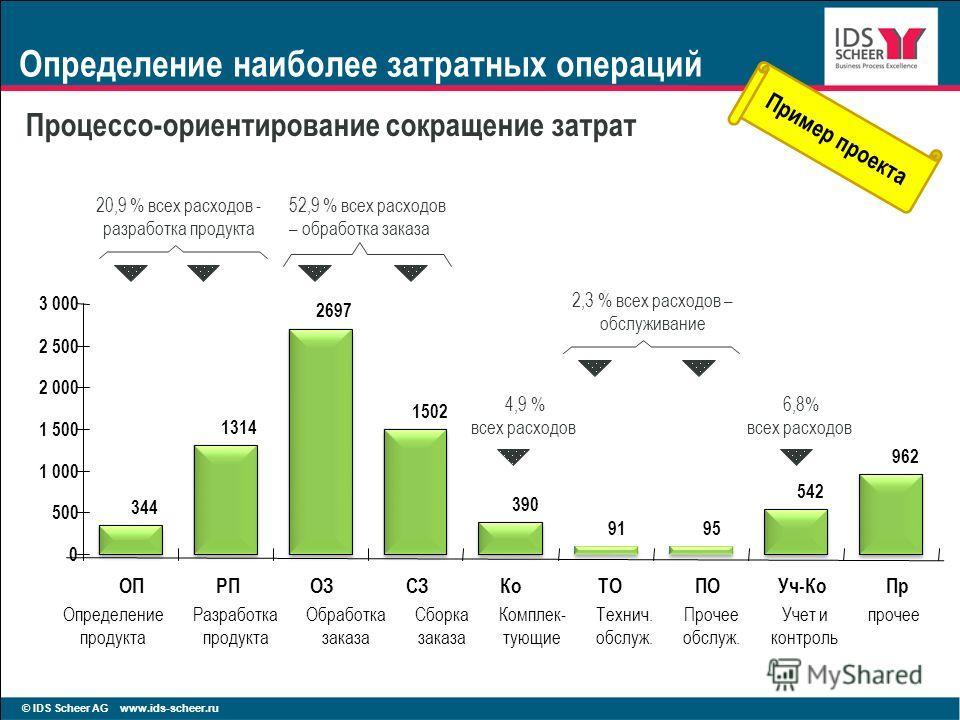 © IDS Scheer AG www.ids-scheer.ru Определение наиболее затратных операций Процессо-ориентирование сокращение затрат 1314 1502 390 9195 542 962 344 2697 0 500 1 000 1 500 2 000 2 500 3 000 ОПРПОЗСЗКоТОПОУч-КоПр 20,9 % всех расходов - разработка продук