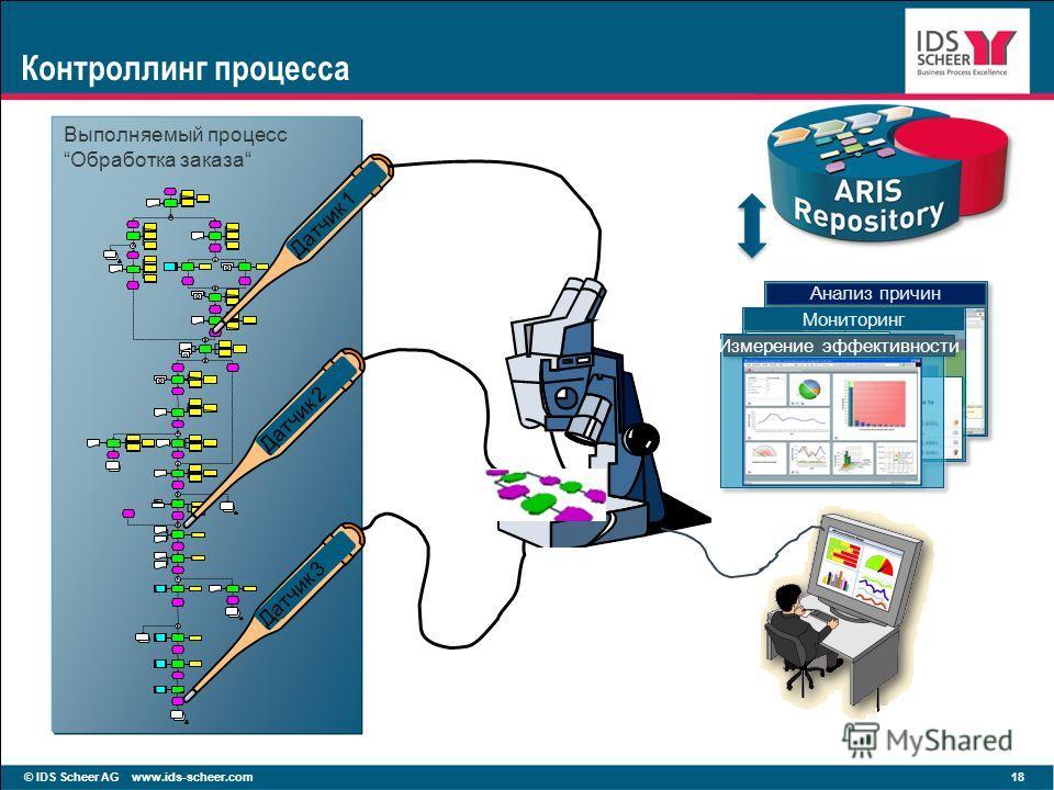 © IDS Scheer AG www.ids-scheer.com 18 Контроллинг процесса Выполняемый процессОбработка заказа Датчик 2 Датчик 1 Датчик 3