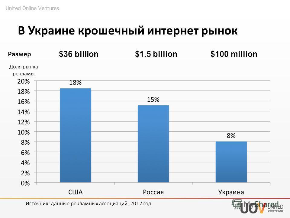 В Украине крошечный интернет рынок $36 billion$100 million$1.5 billion Доля рынка рекламы Размер Источник: данные рекламных ассоциаций, 2012 год