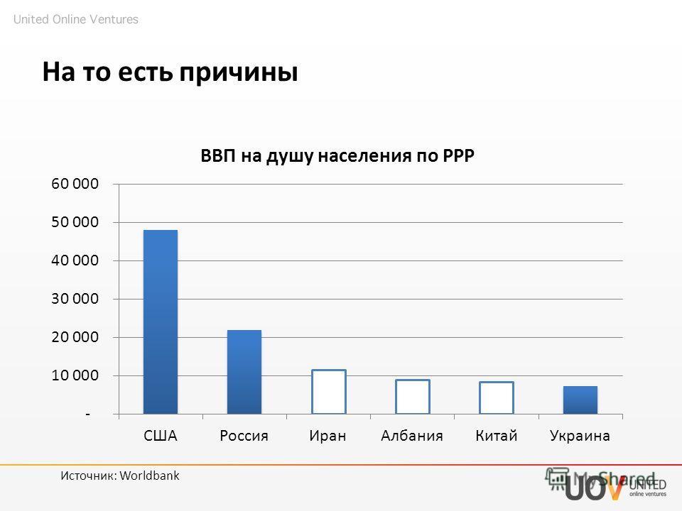 На то есть причины Источник: Worldbank