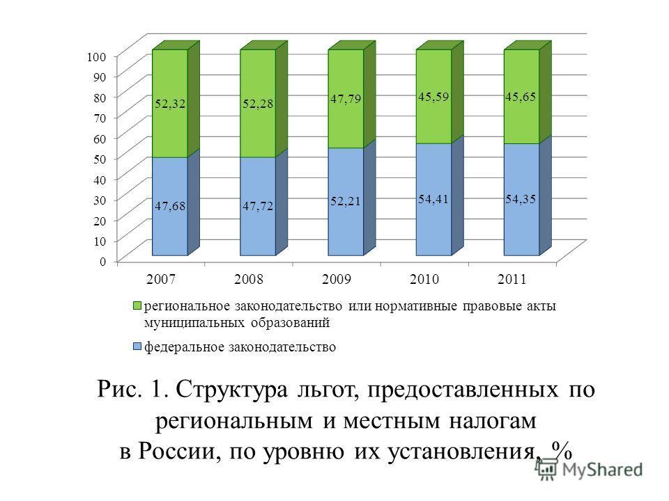 Рис. 1. Структура льгот, предоставленных по региональным и местным налогам в России, по уровню их установления, %