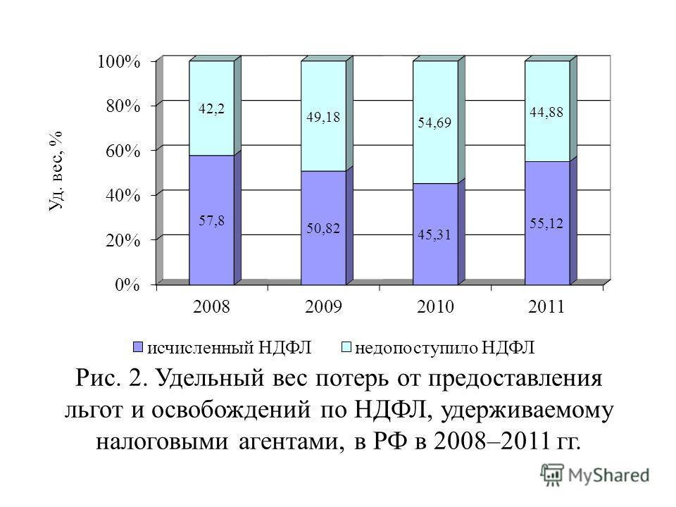 Рис. 2. Удельный вес потерь от предоставления льгот и освобождений по НДФЛ, удерживаемому налоговыми агентами, в РФ в 2008–2011 гг.