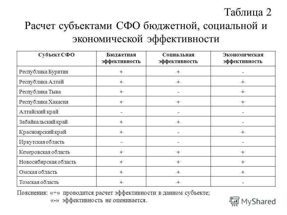 Таблица 2 Расчет субъектами СФО бюджетной, социальной и экономической эффективности Субъект СФОБюджетная эффективность Социальная эффективность Экономическая эффективность Республика Бурятия++- Республика Алтай+++ Республика Тыва+-+ Республика Хакаси