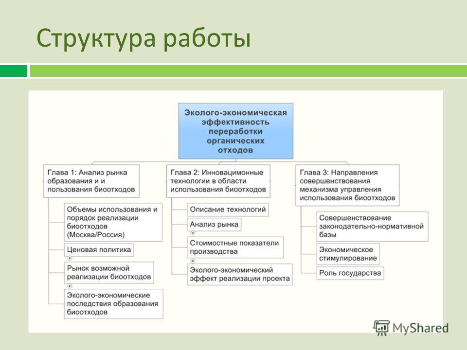 Структура работы