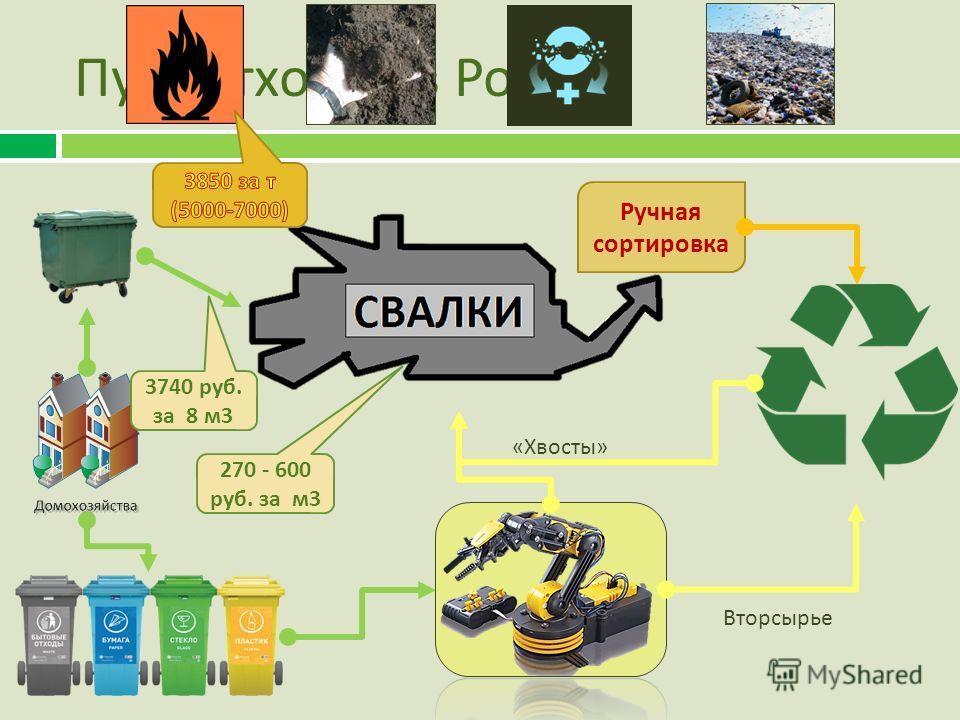 Путь отходов в России Ручная сортировка Вторсырье « Хвосты » 270 - 600 руб. за м 3 3740 руб. за 8 м 3