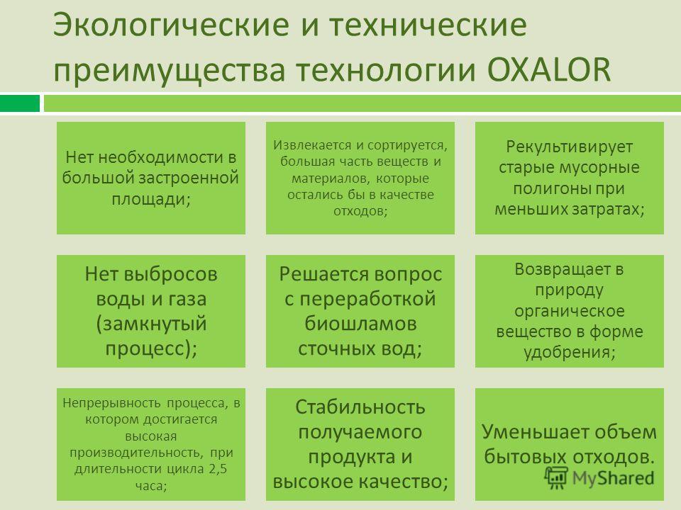 Экологические и технические преимущества технологии OXALOR Нет необходимости в большой застроенной площади ; Извлекается и сортируется, большая часть веществ и материалов, которые остались бы в качестве отходов ; Рекультивирует старые мусорные полиго
