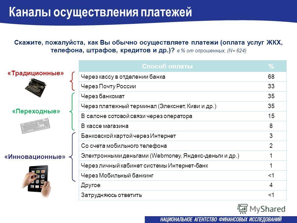 Каналы осуществления платежей Скажите, пожалуйста, как Вы обычно осуществляете платежи (оплата услуг ЖКХ, телефона, штрафов, кредитов и др.)? в % от опрошенных, (N= 624) Способ оплаты% Через кассу в отделении банка68 Через Почту России33 Через банком