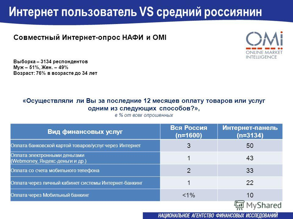 Интернет пользователь VS средний россиянин Выборка – 3134 респондентов Муж – 51%, Жен. – 49% Возраст: 76% в возрасте до 34 лет «Осуществляли ли Вы за последние 12 месяцев оплату товаров или услуг одним из следующих способов?», в % от всех опрошенных