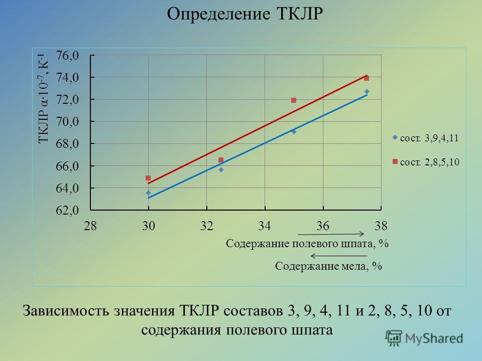 Определение ТКЛР Зависимость значения ТКЛР составов 3, 9, 4, 11 и 2, 8, 5, 10 от содержания полевого шпата