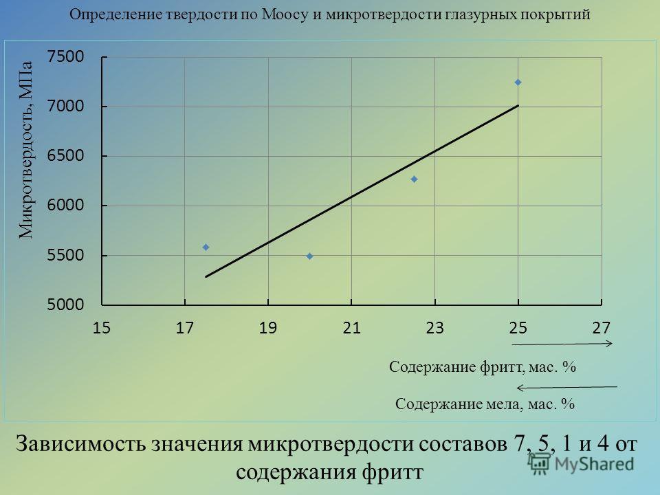 Определение твердости по Моосу и микротвердости глазурных покрытий Зависимость значения микротвердости составов 7, 5, 1 и 4 от содержания фритт