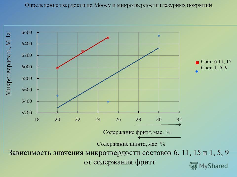 Определение твердости по Моосу и микротвердости глазурных покрытий Зависимость значения микротвердости составов 6, 11, 15 и 1, 5, 9 от содержания фритт