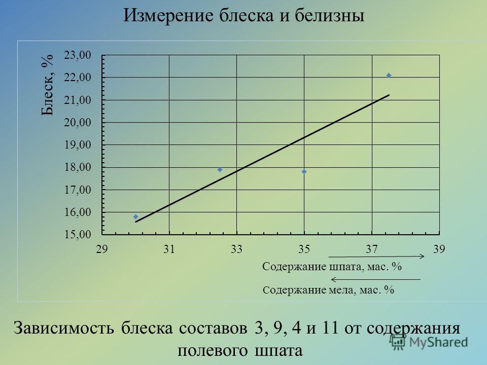 Измерение блеска и белизны Зависимость блеска составов 3, 9, 4 и 11 от содержания полевого шпата