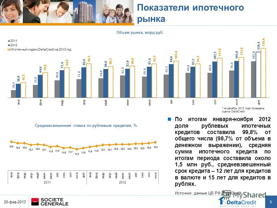 5 Показатели ипотечного рынка По итогам января-ноября 2012 доля рублевых ипотечных кредитов составила 99,8% от общего числа (98,7% от объема в денежном выражении), средняя сумма ипотечного кредита по итогам периода составила около 1,5 млн руб., средн