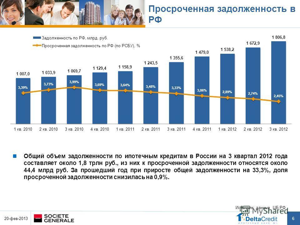 6 Просроченная задолженность в РФ Источник: данные ЦБ РФ 20-фев-2013 Общий объем задолженности по ипотечным кредитам в России на 3 квартал 2012 года составляет около 1,8 трлн руб., из них к просроченной задолженности относятся около 44,4 млрд руб. За
