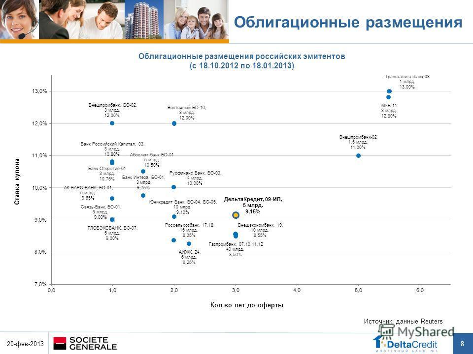 8 Облигационные размещения российских эмитентов (c 18.10.2012 по 18.01.2013) Источник: данные Reuters Облигационные размещения 20-фев-2013