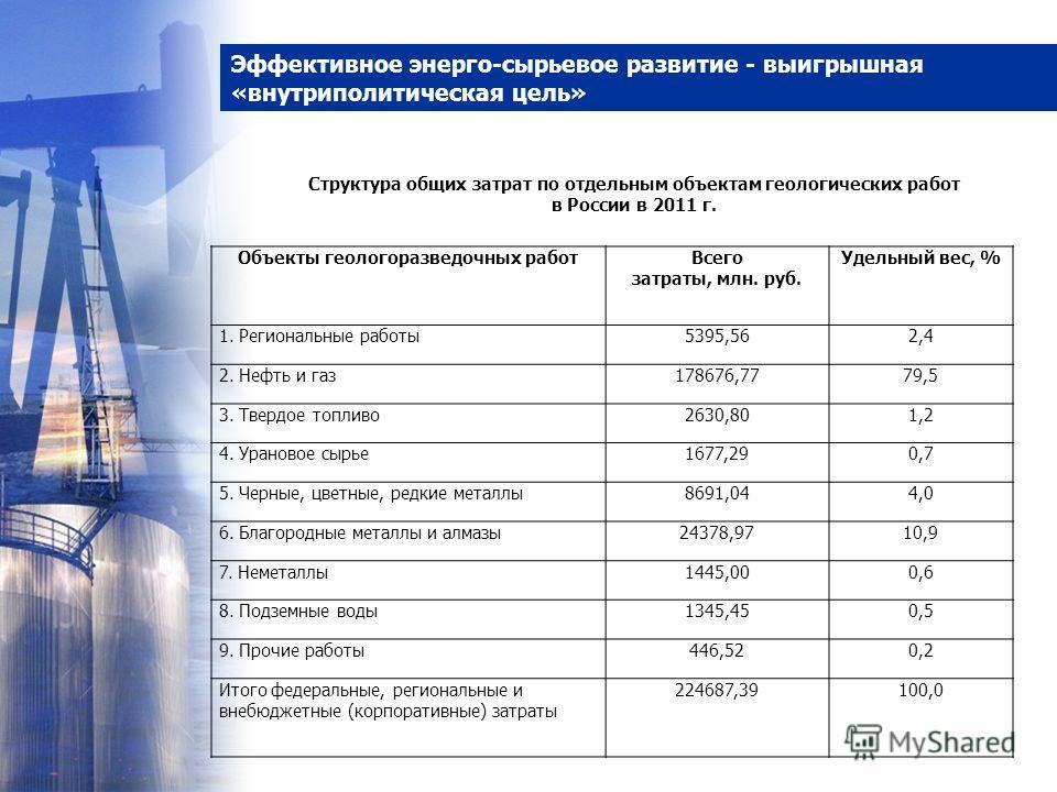 Эффективное энерго-сырьевое развитие - выигрышная «внутриполитическая цель» Структура общих затрат по отдельным объектам геологических работ в России в 2011 г. Объекты геологоразведочных работВсего затраты, млн. руб. Удельный вес, % 1. Региональные р