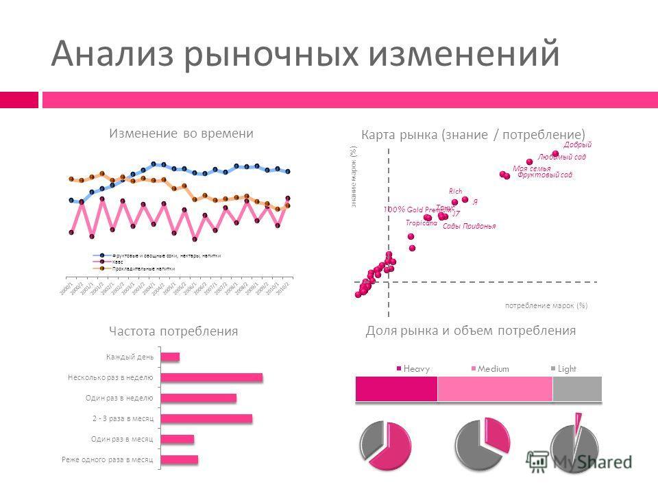 Анализ рыночных изменений Изменение во времени Карта рынка ( знание / потребление ) Частота потребления Доля рынка и объем потребления