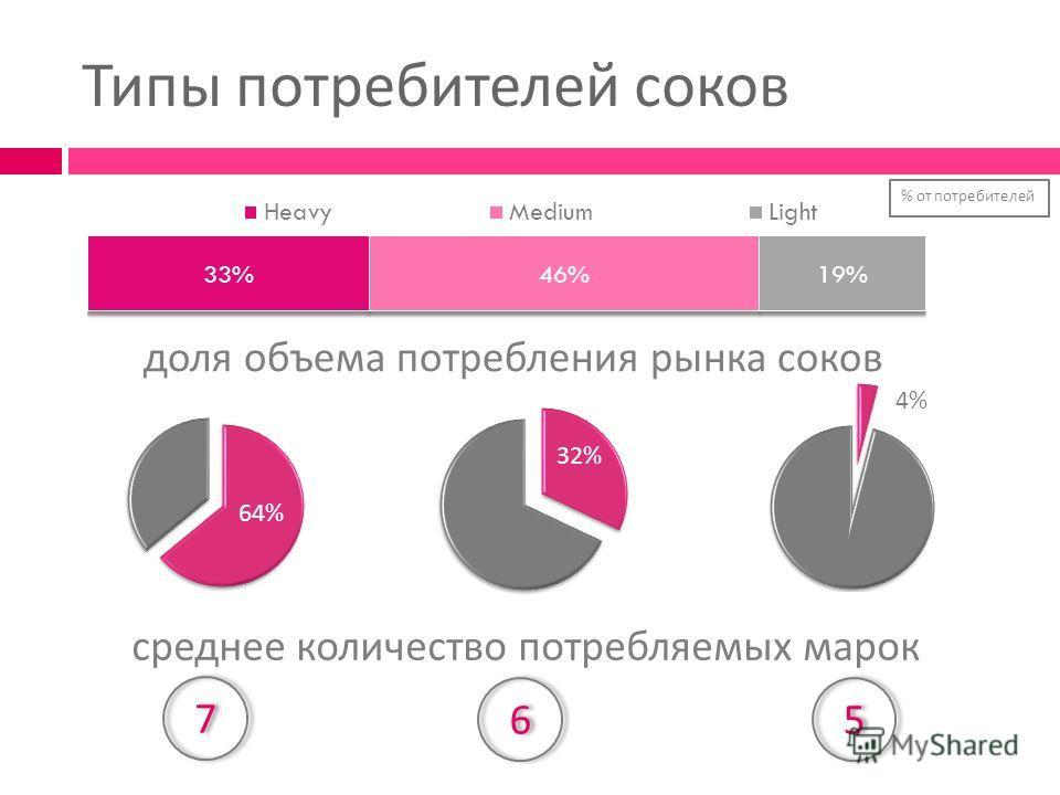 Типы потребителей соков 4% 64% 32% среднее количество потребляемых марок 77 6655 доля объема потребления рынка соков % от потребителей
