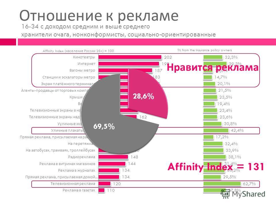 Отношение к рекламе Affinity Index ( население России 16+) = 100 % from the insurance policy owners Нравится реклама Affinity Index = 131 16-34 с доходом средним и выше среднего хранители очага, нонконформисты, социально - ориентированные