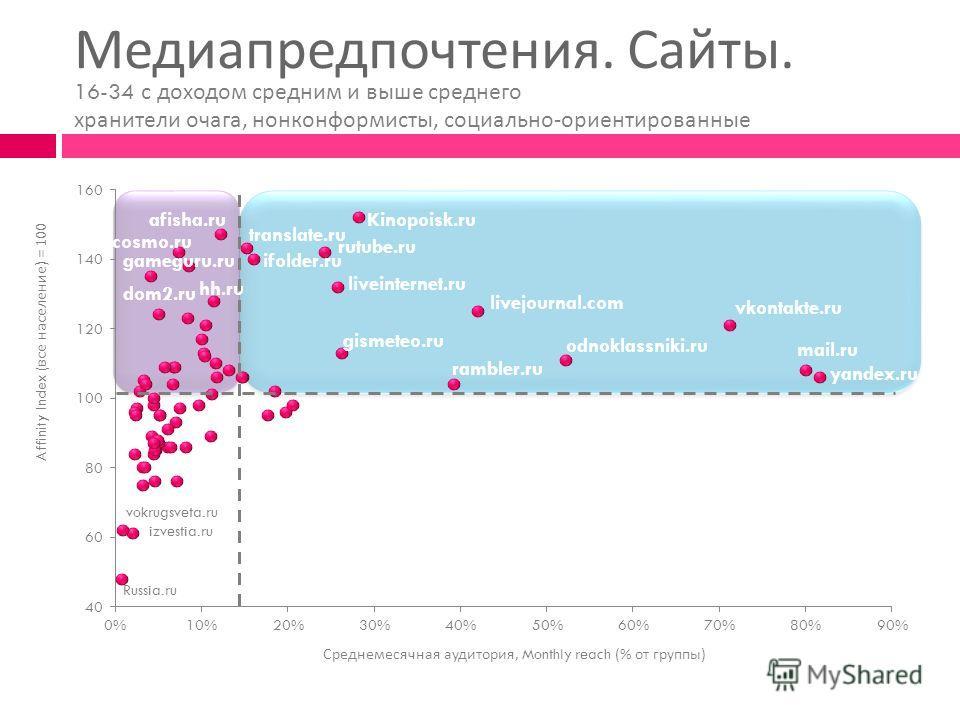 Медиапредпочтения. Сайты. Affinity Index ( все население ) = 100 Среднемесячная аудитория, Monthly reach (% от группы ) 16-34 с доходом средним и выше среднего хранители очага, нонконформисты, социально - ориентированные