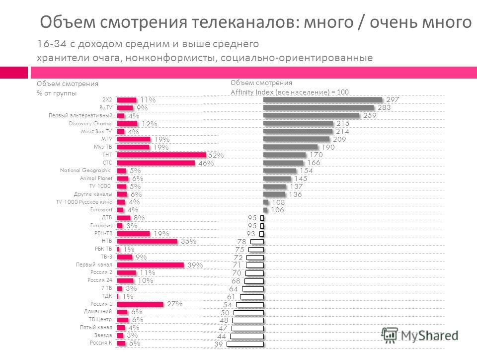 Объем смотрения телеканалов : много / очень много Объем смотрения % от группы Объем смотрения Affinity Index ( все население ) = 100 16-34 с доходом средним и выше среднего хранители очага, нонконформисты, социально - ориентированные