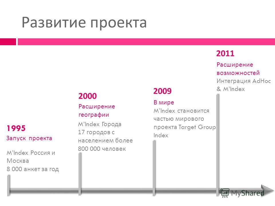 Развитие проекта 1995 Запуск проекта MIndex Россия и Москва 8 000 анкет за год 2000 Расширение географии MIndex Города 17 городов с населением более 800 000 человек 2009 В мире MIndex становится частью мирового проекта Target Group Index 2011 Расшире