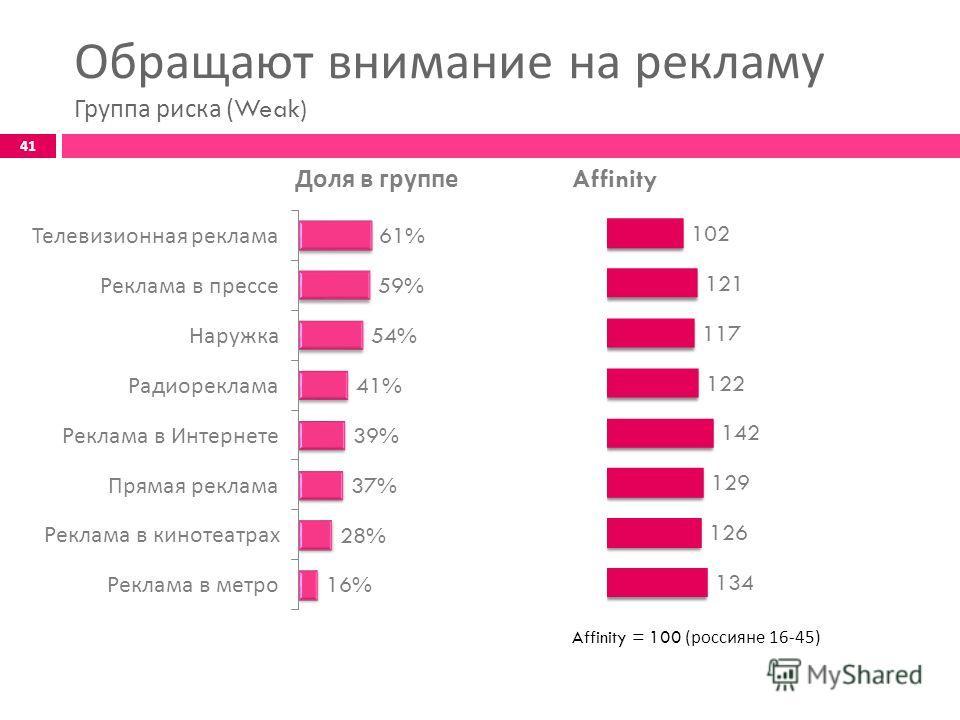 41 Обращают внимание на рекламу Группа риска (Weak) Доля в группе Affinity Affinity = 100 ( россияне 16-45)