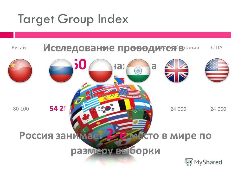 Исследование проводится в 60 странах мира 80 100 54 282 Target Group Index 36 00031 00024 000 Китай РоссияПольшаИндия США Великобритания Количество анкет за год Россия занимает 2- е место в мире по размеру выборки
