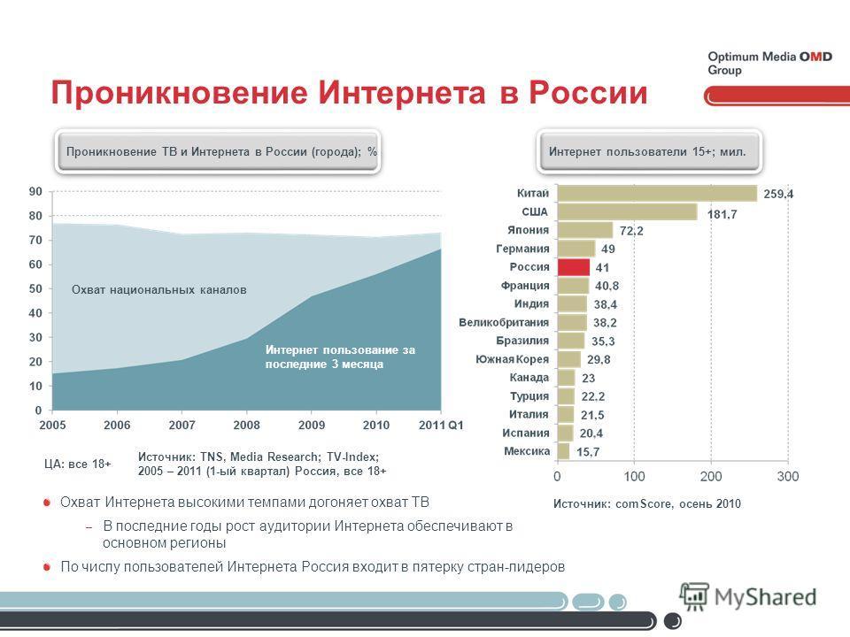 Проникновение Интернета в России Источник: TNS, Media Research; TV-Index; 2005 – 2011 (1-ый квартал) Россия, все 18+ ЦА: все 18+ Охват национальных каналов Интернет пользование за последние 3 месяца Проникновение ТВ и Интернета в России (города); % И
