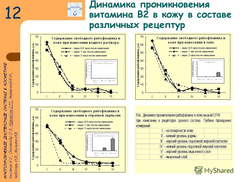 Динамика проникновения витамина В2 в кожу в составе различных рецептур 12