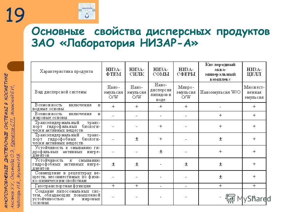 Основные свойства дисперсных продуктов ЗАО «Лаборатория НИЗАР-А» 19